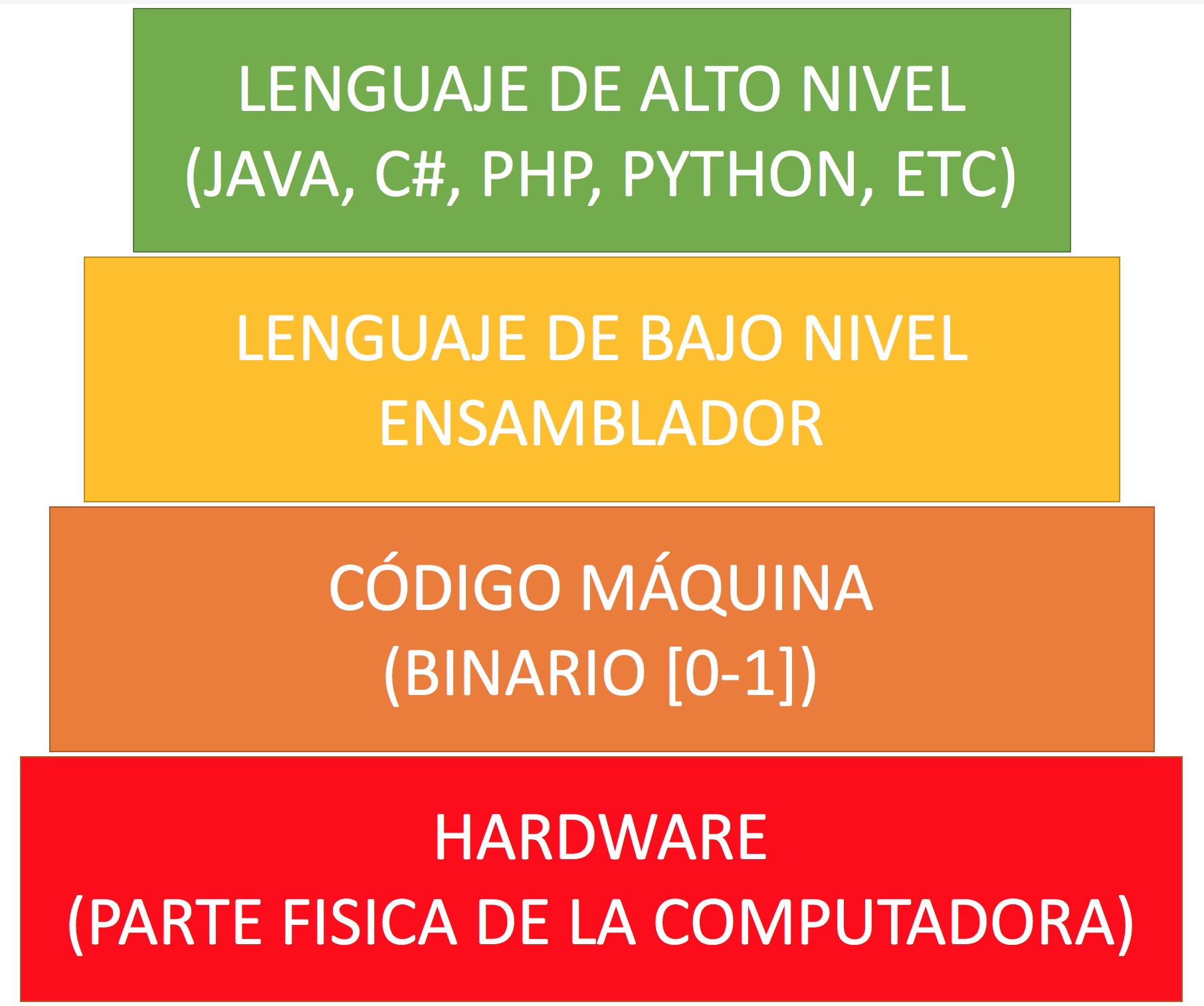 alto nivel - bajo nivel programación -código maquina